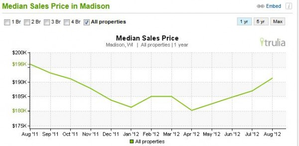 Home Prices in Madison picture 1